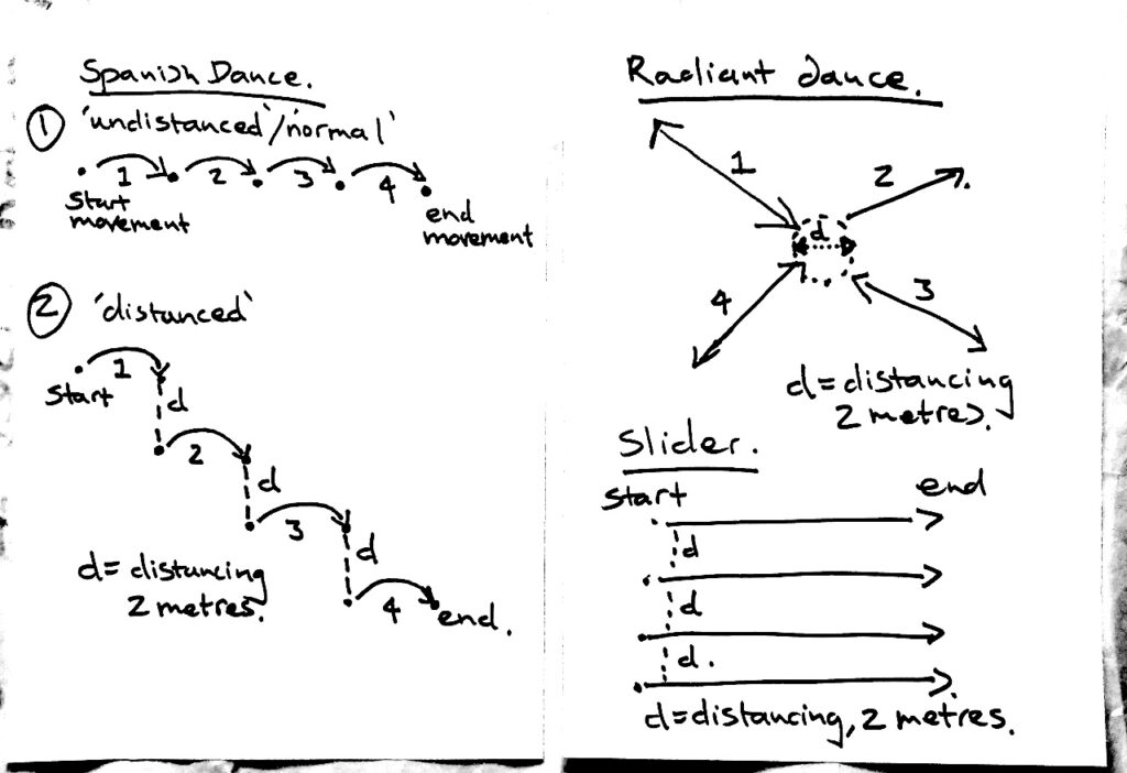 Spanish Dance Re-imagined (Description from left to right, top to bottom) Spanish Dance; Spanish Dance with Physical Distancing; Variants of Spanish Dance - Radiant Dance - star like geometry, and Slider Dance - movement from a start line to a finish line where all dancers must arrive at the same time but using differing speeds and improvising movements as they travel.